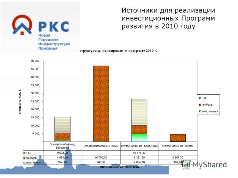 Источники для реализации инвестиционных Программ развития в 2010 году