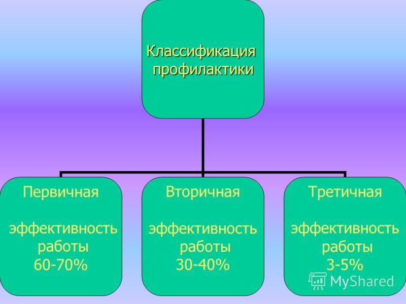 Классификацияпрофилактики Первичная эффективность работы 60-70% Вторичная эффективность работы 30-40% Третичная эффективность работы 3-5%