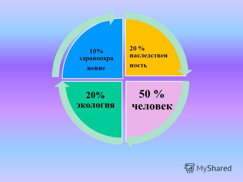 20 % наследствен ность 50 % человек 20% экология 10% здравоохра нение