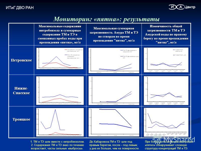 Мониторинг «пятна»: результаты Максимальные содержания нитробензола и суммарные содержания ТМ и ТЭ в смешанных пробах воды при прохождении «пятна», мг/л Максимальная суммарная загрязненность Амура ТМ и ТЭ по створам во время прохождения