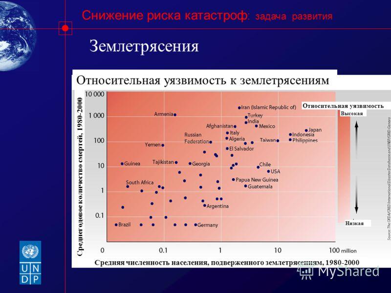 Снижение риска катастроф : задача развития Землетрясения Относительная уязвимость к землетрясениям Относительная уязвимость Высокая Низкая Среднегодовое количество смертей, 1980-2000 Средняя численность населения, подверженного землетрясениям, 1980-2