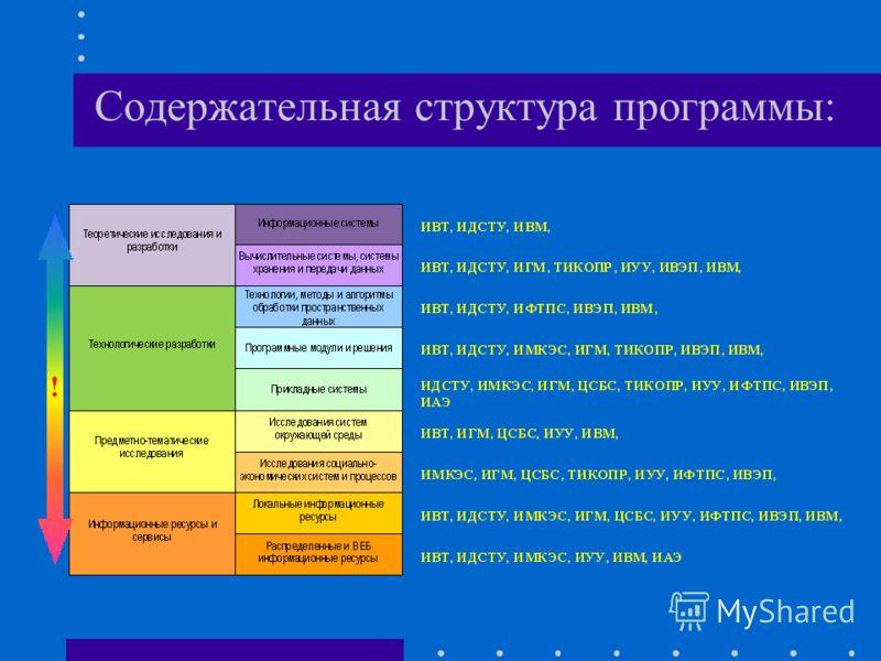 Содержательная структура программы:
