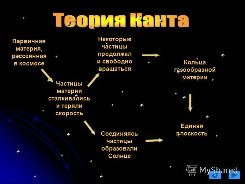 Частицы материи сталкивались и теряли скорость Соединяясь частицы образовали Солнце Некоторые частицы продолжал и свободно вращаться Кольца газообразной материи Единая плоскость Первичная материя, рассеянная в космосе