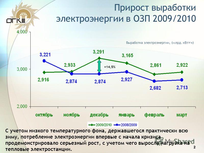 2 2 Выработка электроэнергии, (млрд. кВт×ч) Прирост выработки электроэнергии в ОЗП 2009/2010 +14,5% С учетом низкого температурного фона, державшегося практически всю зиму, потребление электроэнергии впервые с начала кризиса продемонстрировало серьез