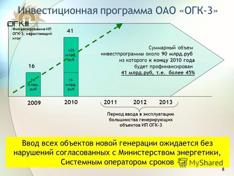 5 Инвестиционная программа ОАО «ОГК-3» 16 млрд. руб +25 млрд. руб 16 млрд. руб 16 41 Суммарный объем инвестпрограммы около 90 млрд.руб из которого к концу 2010 года будет профинансирован 41 млрд.руб, т.е. более 45% 2009 2010201120122013 Период ввода