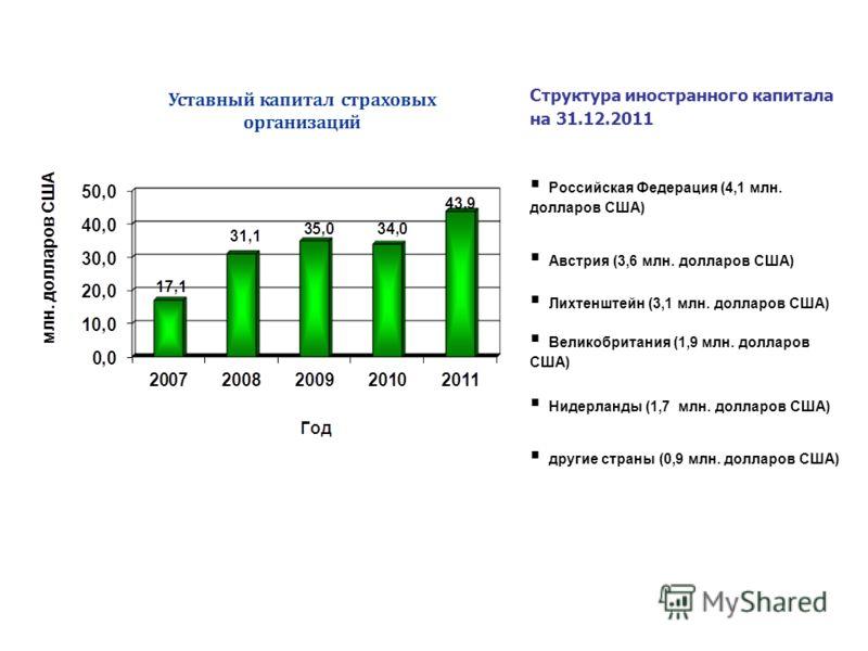Структура иностранного капитала на 31.12.2011 Российская Федерация (4,1 млн. долларов США) Австрия (3,6 млн. долларов США) Лихтенштейн (3,1 млн. долларов США) Великобритания (1,9 млн. долларов США) Нидерланды (1,7 млн. долларов США) другие страны (0,