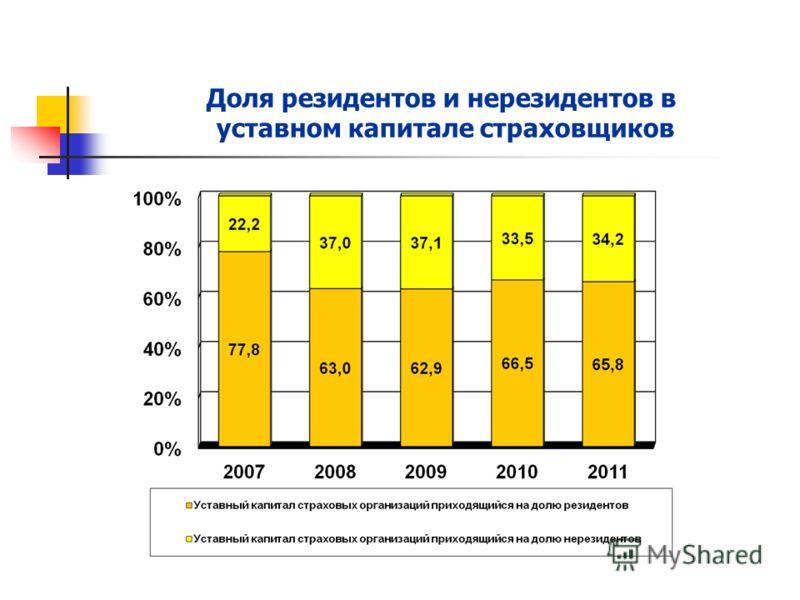 зависимости пропорций увеличение уставного капитала страховых компаний омс можно классифицировать нескольким