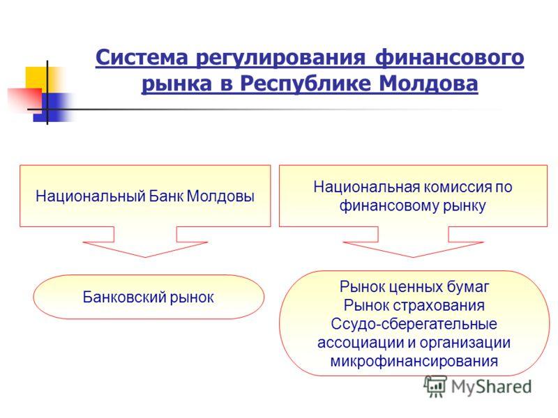 Система регулирования финансового рынка в Республике Молдова Национальный Банк Молдовы Рынок ценных бумаг Рынок страхования Ссудо-сберегательные ассоциации и организации микрофинансирования Банковский рынок Национальная комиссия по финансовому рынку