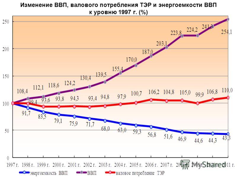Изменение ВВП, валового потребления ТЭР и энергоемкости ВВП к уровню 1997 г. (%)