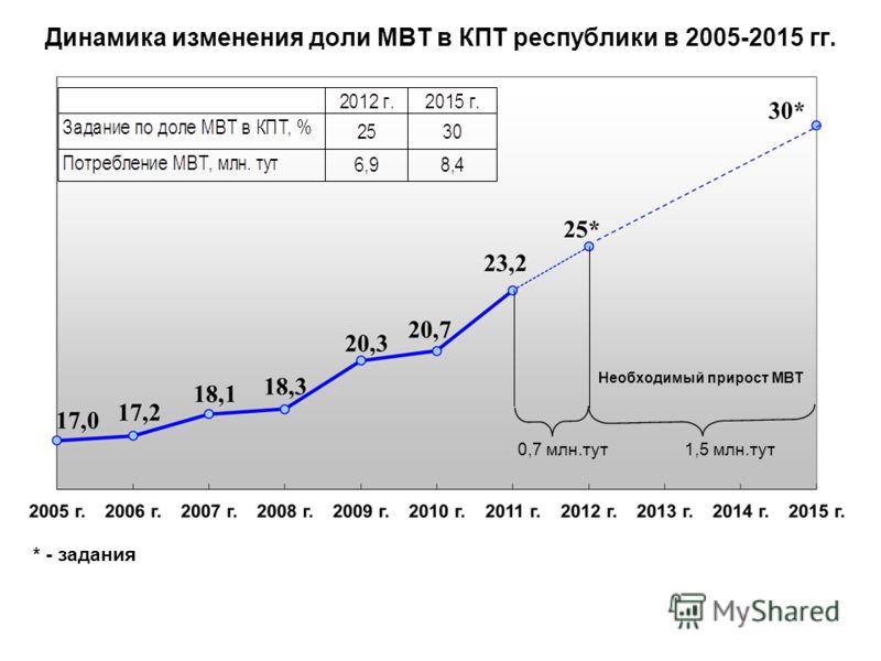 Динамика изменения доли МВТ в КПТ республики в 2005-2015 гг. * - задания 0,7 млн.тут1,5 млн.тут Необходимый прирост МВТ