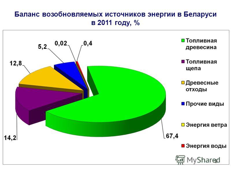9 Баланс возобновляемых источников энергии в Беларуси в 2011 году, %