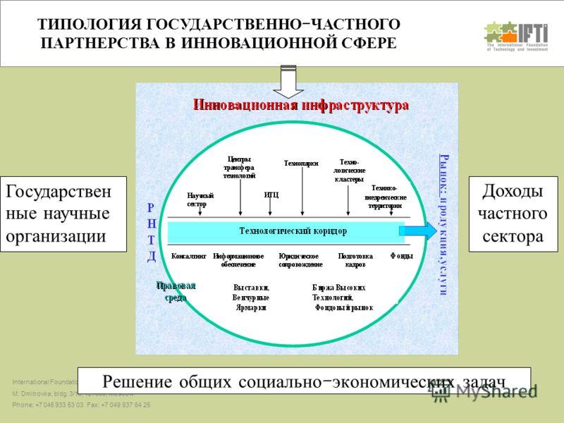 Цикл инновационной деятельности International Foundation for Technology and Investments M. Dmitrovka, bldg. 3/10, 127006, Moscow Phone: +7 045 933 53 03 Fax: +7 049 937 64 25 ТИПОЛОГИЯ ГОСУДАРСТВЕННО - ЧАСТНОГО ПАРТНЕРСТВА В ИННОВАЦИОННОЙ СФЕРЕ Решен