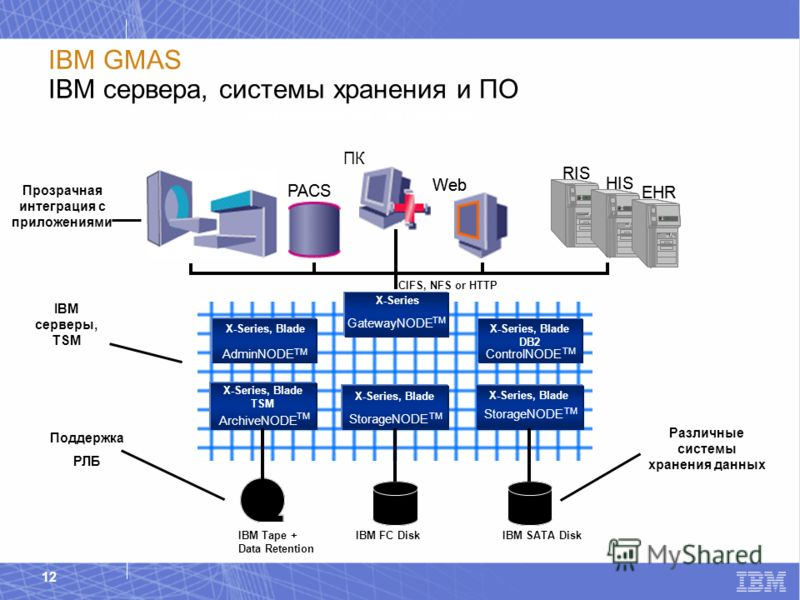 IBM Healthcare & Life Sciences 12 IBM GMAS IBM сервера, системы хранения и ПО X-Series X-Series, Blade TSM X-Series, Blade DB2 X-Series X-Series, Blade TSM X-Series, Blade DB2 X-Series X-Series, Blade TSM X-Series, Blade DB2 Различные системы хранени