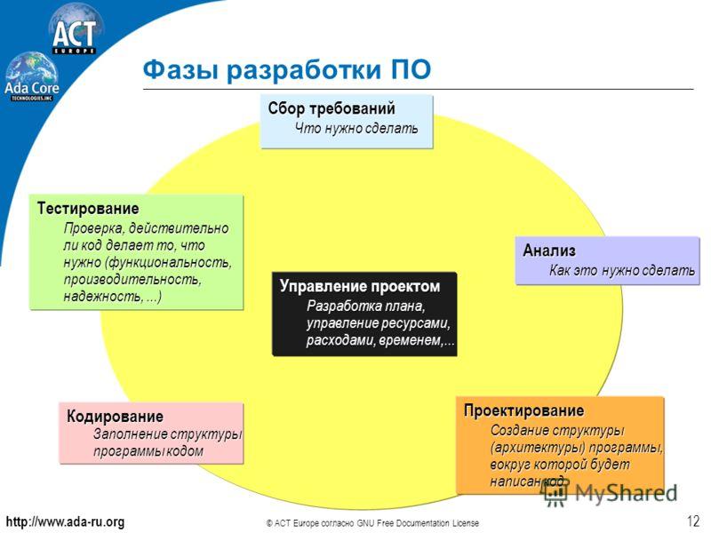 http://www.ada-ru.org © ACT Europe согласно GNU Free Documentation License 12 Фазы разработки ПО Сбор требований Что нужно сделать Анализ Как это нужно сделать Проектирование Создание структуры (архитектуры) программы, вокруг которой будет написан ко