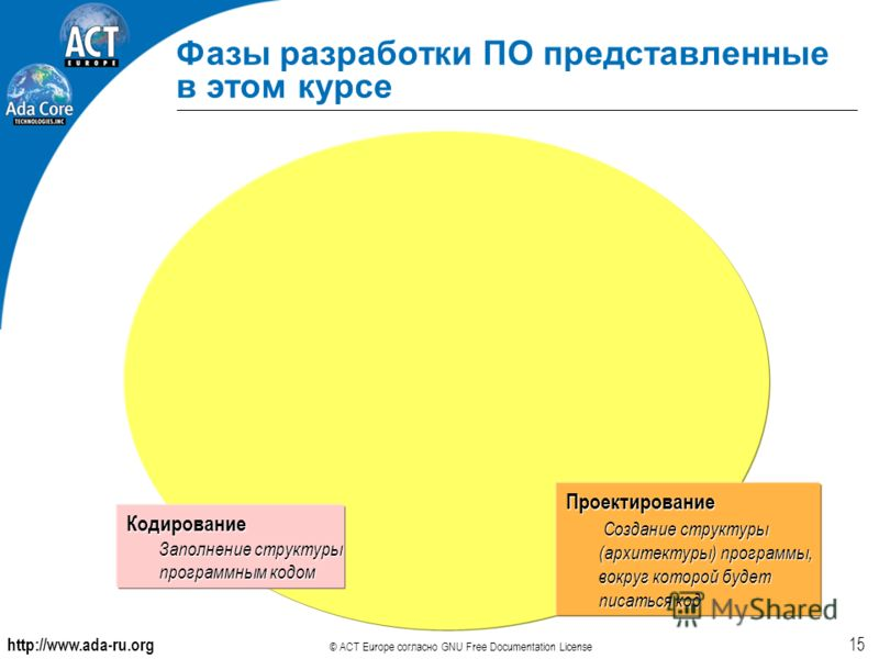 http://www.ada-ru.org © ACT Europe согласно GNU Free Documentation License 15 Фазы разработки ПО представленные в этом курсе Проектирование Создание структуры (архитектуры) программы, вокруг которой будет писаться код Создание структуры (архитектуры)