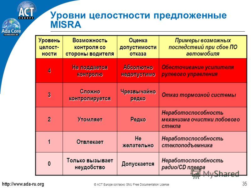 http://www.ada-ru.org © ACT Europe согласно GNU Free Documentation License 35 Уровни целостности предложенные MISRA Уровень целост- ности Возможность контроля со стороны водителя Оценка допустимости отказа Примеры возможных последствий при сбое ПО ав