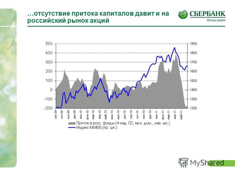 11 Рынки ЕМ по-прежнему не получают новой ликвидности Рынки ЕМ по-прежнему не получают новой ликвидности, однако и темпы оттока невысоки Сохраняется тенденция по притоку средств в т.н. «защитные» сектора и фонды облигаций