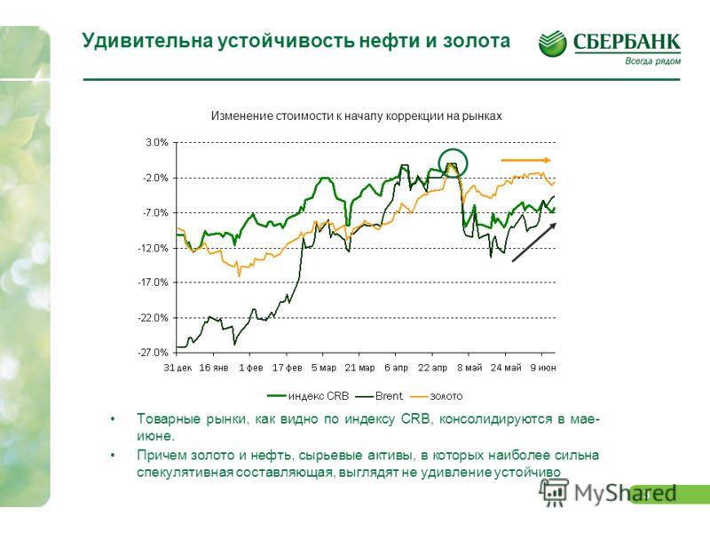 2 Пока - в равной степени… Начавшаяся с конца апреля тенденция к фиксации прибыли за 2 недели до завершения QE2 опустила ключевые индикаторы развитых, развивающихся и глобальных рынков, как и товарные активы в целом (по индексу CRB) примерно на 6% -