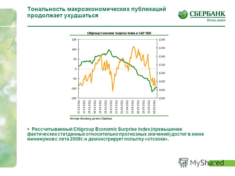 5 Инфляционные ожидания снижаются, однако возникают новые риски… Ослабление инфляционных ожиданий продолжается, ведомое коррекцией товарных рынков … Однако новые риски удерживают спрэды и ведут к росту доходность казначейских облигаций – помимо завер