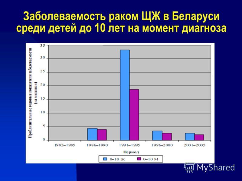 Заболеваемость раком ЩЖ в Беларуси среди детей до 10 лет на момент диагноза