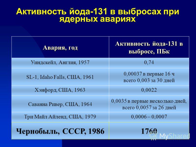 Активность йода-131 в выбросах при ядерных авариях Авария, год Активность йода-131 в выбросе, ПБк Уиндскейл, Англия, 19570,74 SL-1, Idaho Falls, США, 1961 0,00037 в первые 16 ч всего 0,003 за 30 дней Хэнфорд, США, 19630,0022 Саванна Ривер, США, 1964