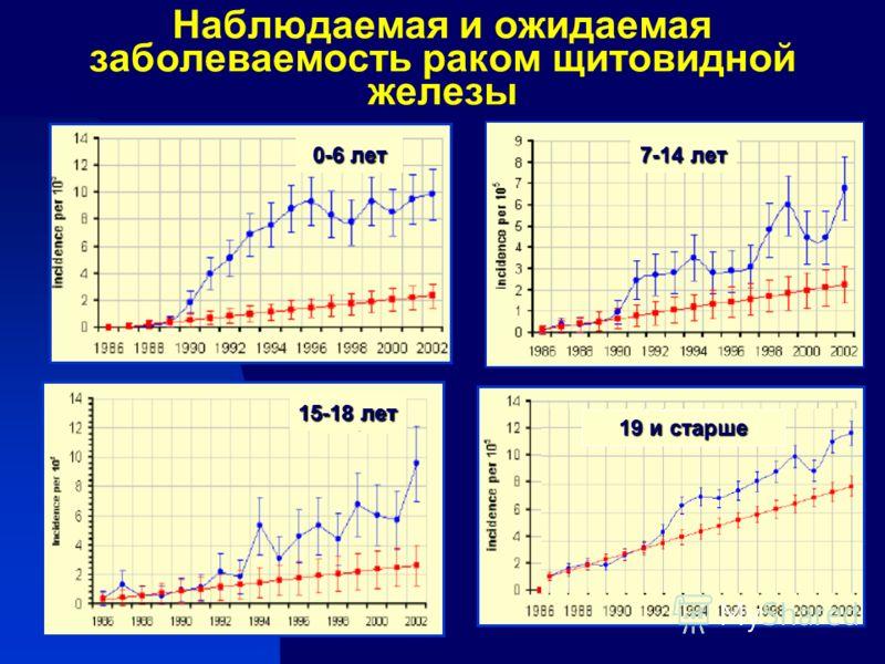 Наблюдаемая и ожидаемая заболеваемость раком щитовидной железы 0-6 лет 7-14 лет 15-18 лет 19 и старше