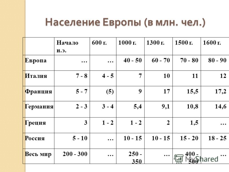 Население Европы (в млн. чел.) Население Европы (в млн. чел.) …400 - 500 …250 - 350 …200 - 300Весь мир 18 - 2515 - 2010 - 15 …5 - 10Россия …1,521 - 2 3Греция 14,610,89,15,43 - 42 - 3Германия 17,215,5179(5)5 - 7Франция 12111074 - 57 - 8Италия 80 - 907