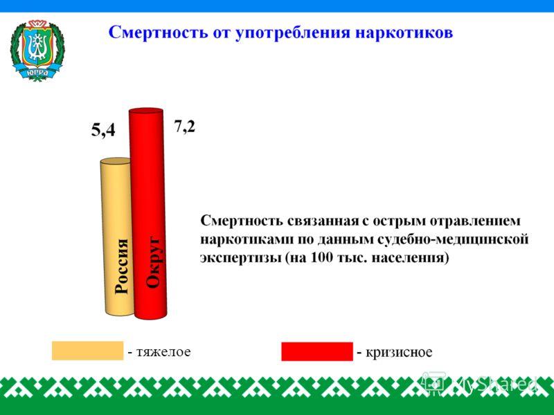 Россия - тяжелое