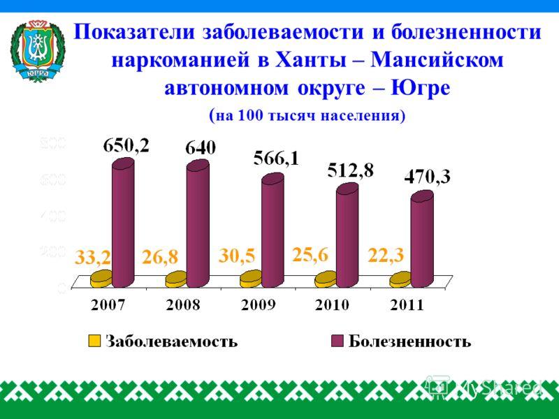 Показатели заболеваемости и болезненности наркоманией в Ханты – Мансийском автономном округе – Югре ( на 100 тысяч населения)
