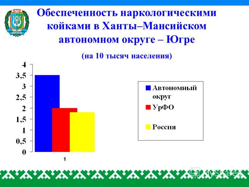 Обеспеченность наркологическими койками в Ханты–Мансийском автономном округе – Югре (на 10 тысяч населения)