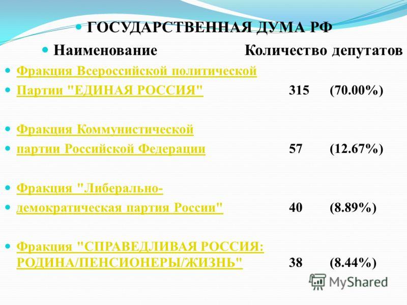 ГОСУДАРСТВЕННАЯ ДУМА РФ НаименованиеКоличество депутатов Фракция Всероссийской политической Партии