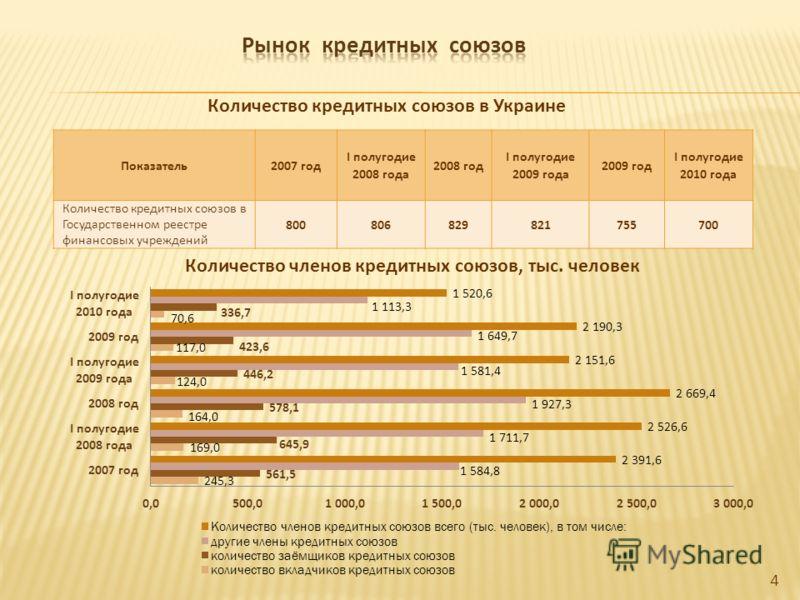 4 Показатель2007 год I полугодие 2008 года 2008 год I полугодие 2009 года 2009 год I полугодие 2010 года Количество кредитных союзов в Государственном реестре финансовых учреждений 800806829821755700 Количество кредитных союзов в Украине Количество ч