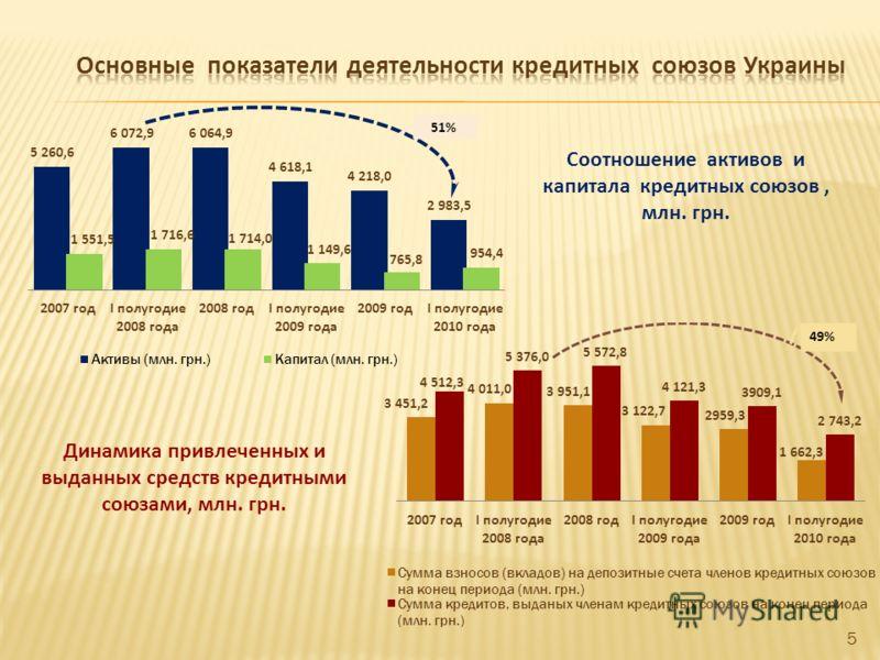 Соотношение активов и капитала кредитных союзов, млн. грн. Динамика привлеченных и выданных средств кредитными союзами, млн. грн. 5