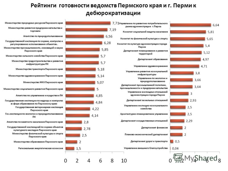 Рейтинги готовности ведомств Пермского края и г. Перми к дебюрократизации