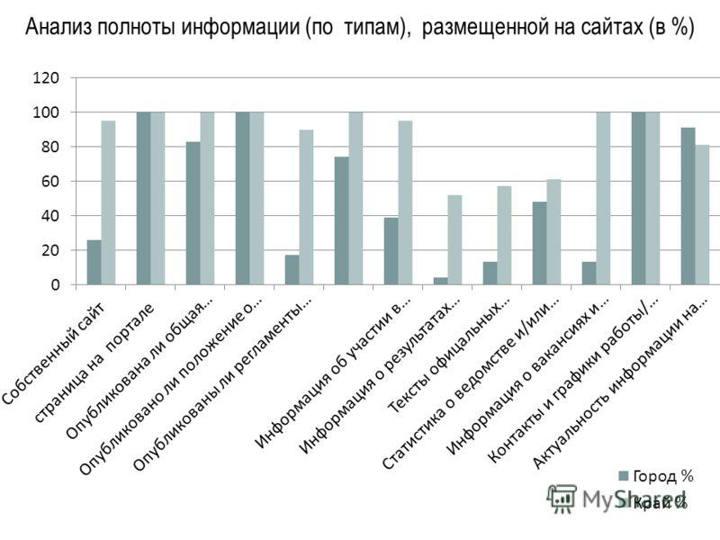 Анализ полноты информации (по типам), размещенной на сайтах (в %)
