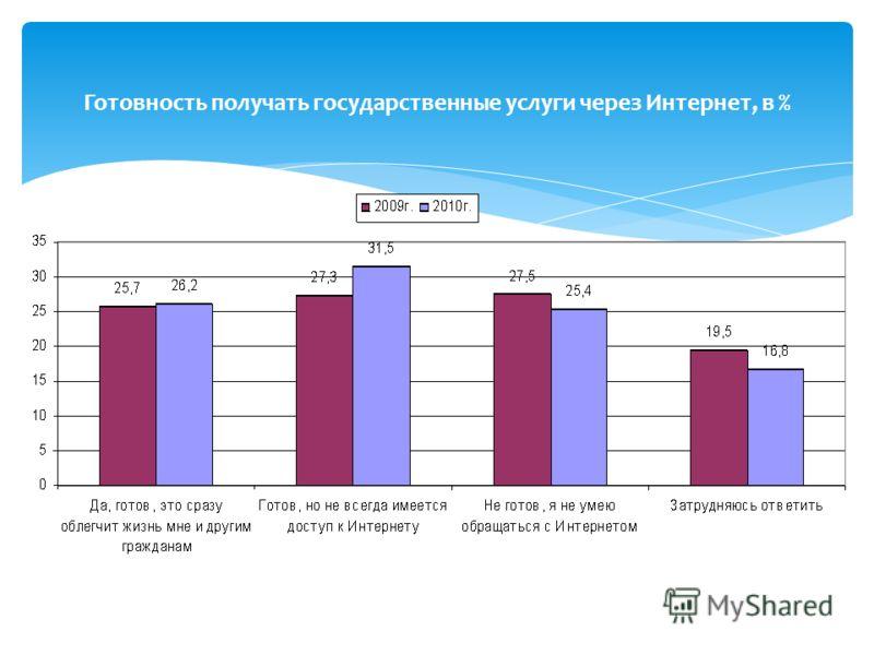 Готовность получать государственные услуги через Интернет, в %