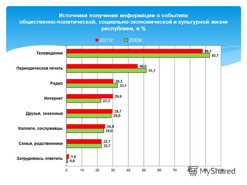 Источники получения информации о событиях общественно-политической, социально-экономической и культурной жизни республики, в %