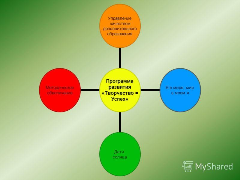 Программа развития «Творчество = Успех» Управление качеством дополнительного образования Я в мире, мир в моем я Дети солнца Методическое обеспечение