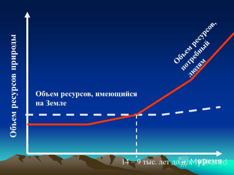 Объем ресурсов природы время Объем ресурсов, потребный людям Объем ресурсов, имеющийся на Земле 14 – 9 тыс. лет до н.э.