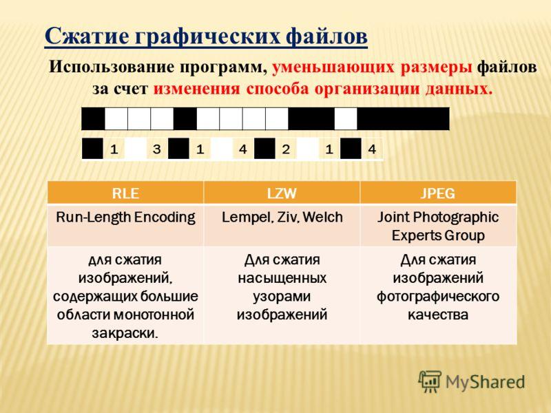 Сжатие графических файлов Использование программ, уменьшающих размеры файлов за счет изменения способа организации данных. 1314214 RLELZWJPEG Run-Length EncodingLempel, Ziv, WelchJoint Photographic Experts Group для сжатия изображений, содержащих бол