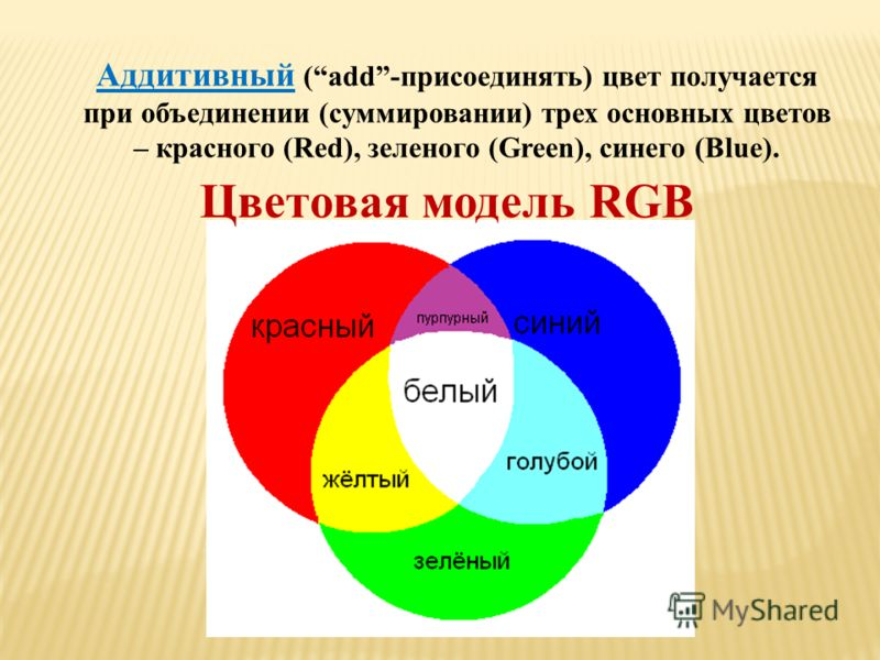 Аддитивный (add-присоединять) цвет получается при объединении (суммировании) трех основных цветов – красного (Red), зеленого (Green), синего (Blue). Цветовая модель RGB