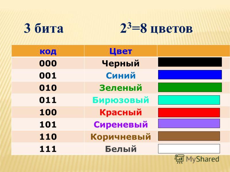 кодЦвет 000Черный 001Синий 010Зеленый 011Бирюзовый 100Красный 101Сиреневый 110Коричневый 111Белый 3 бита 2 3 =8 цветов