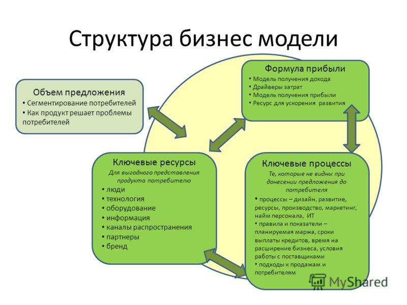 Структура бизнес модели Объем предложения Сегментирование потребителей Как продукт решает проблемы потребителей Ключевые ресурсы Для выгодного представления продукта потребителю люди технология оборудование информация каналы распространения партнеры