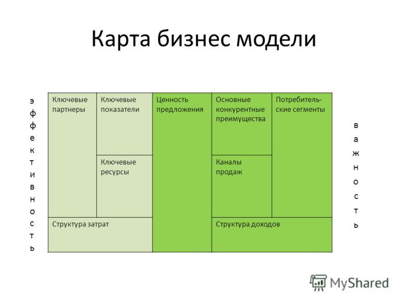 Карта бизнес модели Ключевые партнеры Ключевые показатели Ценность предложения Основные конкурентные преимущества Потребитель- ские сегменты Ключевые ресурсы Каналы продаж Структура затратСтруктура доходов эффективностьэффективность