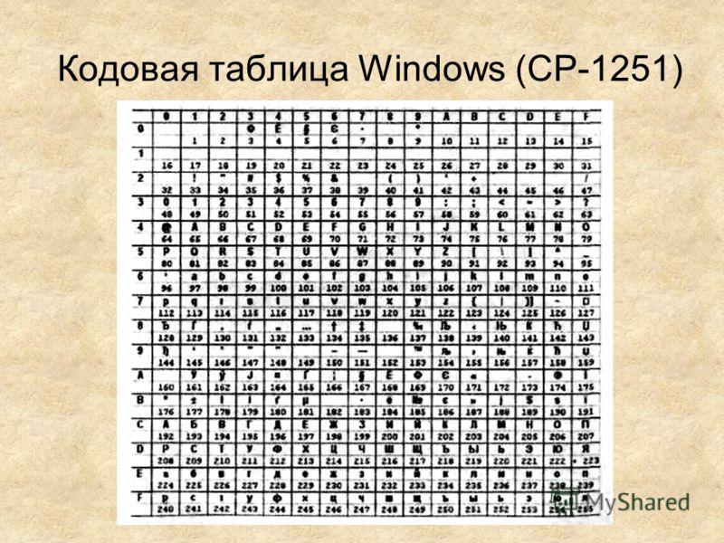 Кодовая таблица Windows (СР-1251)