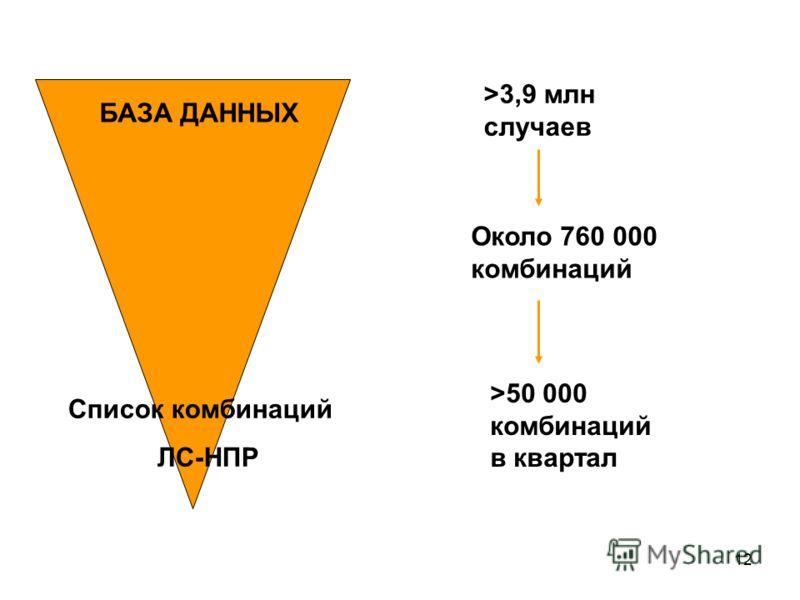 12 БАЗА ДАННЫХ Список комбинаций ЛС-НПР >3,9 млн случаев Около 760 000 комбинаций >50 000 комбинаций в квартал