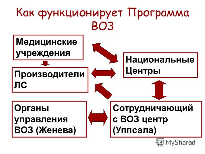 6 Как функционирует Программа ВОЗ Производители ЛС Национальные Центры Сотрудничающий с ВОЗ центр (Уппсала) Органы управления ВОЗ (Женева) Медицинские учреждения