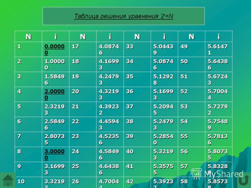Таблица решения уравнения 2 i =N NiNiNiNi 10.0000 017 4.0874 6 33 5.0443 9 49 5.6147 1 2 1.0000 0 18 4.1699 3 34 5.0874 6 50 5.6438 6 3 1.5849 6 19 4.2479 3 35 5.1292 8 51 5.6724 3 42.0000 020 4.3219 3 36 5.1699 3 52 5.7004 4 5 2.3219 3 21 4.3923 2 3
