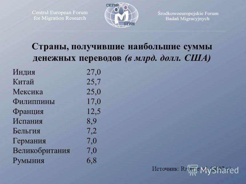 Страны, получившие наибольшие суммы денежных переводов (в млрд. долл. США) Индия 27,0 Китай 25,7 Мексика 25,0 Филиппины 17,0 Франция12,5 Испания8,9 Бельгия7,2 Германия 7,0 Великобритания7,0 Румыния 6,8 Источник: Ratha et.al. (2007 г.)