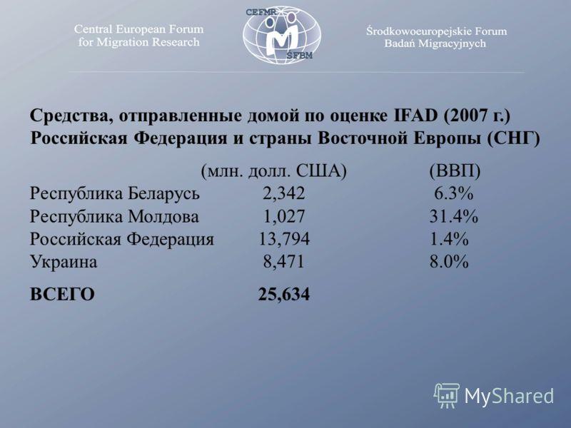 Средства, отправленные домой по оценке IFAD (2007 г.) Российская Федерация и страны Восточной Европы (СНГ) (млн. долл. США) (ВВП) Республика Беларусь 2,342 6.3% Республика Молдова 1,027 31.4% Российская Федерация13,794 1.4% Украина 8,471 8.0% ВСЕГО25